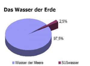 suesswasser